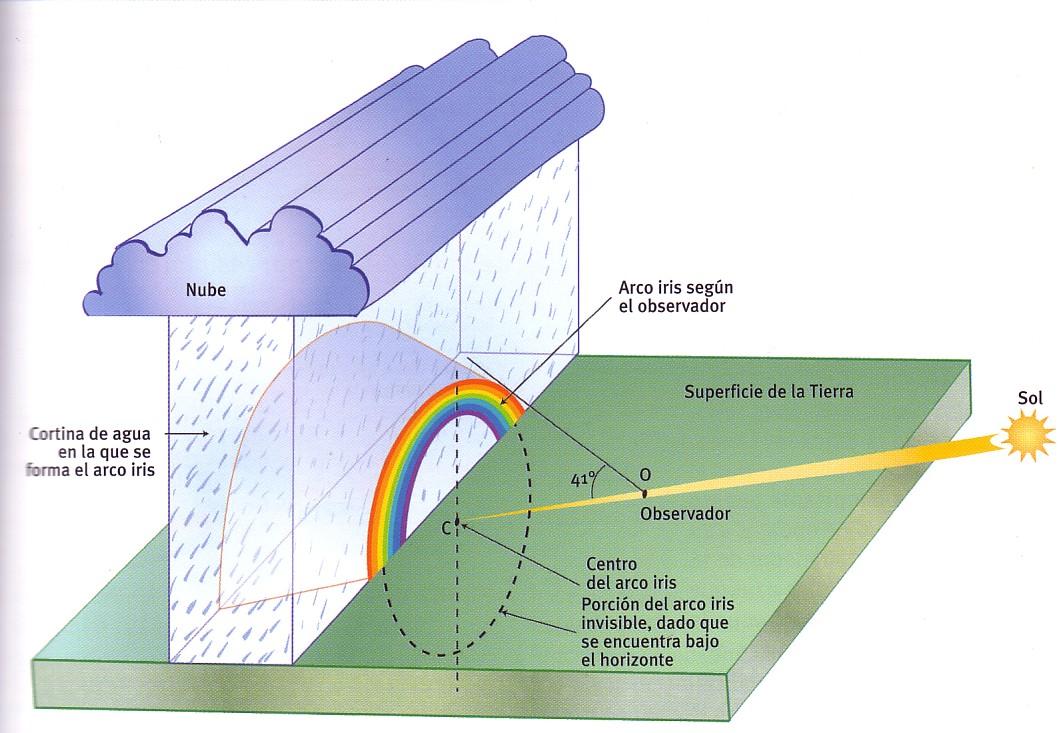 C mo se forma un arcoiris aula de elena for Como se cocinan los percebes