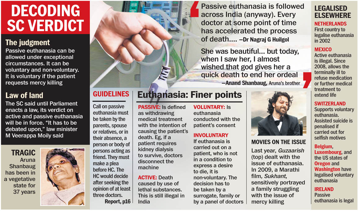 euthanasia in india This remains an important question because, despite the inconsistencies in the arguments put forward by the verdict, passive euthanasia is the only way to legally administer euthanasia in india the 2011 verdict considered aruna's case as the model case to evaluate the morality of euthanasia.