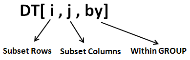 data.table 문법