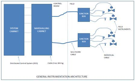 Oil and Gas Engineering: Typical Architecture of Instrumentation ...
