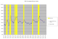 Economic Distress Index Graphs