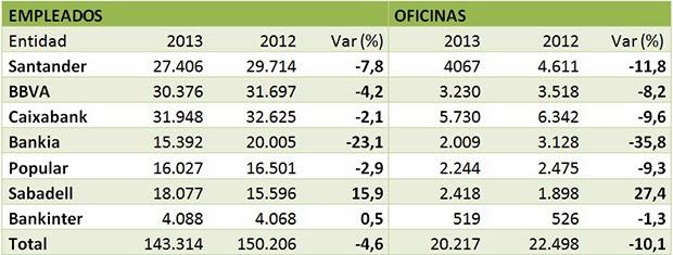 Cierre de oficinas y despidos el ajuste de la banca en for Sabadell cam oficinas