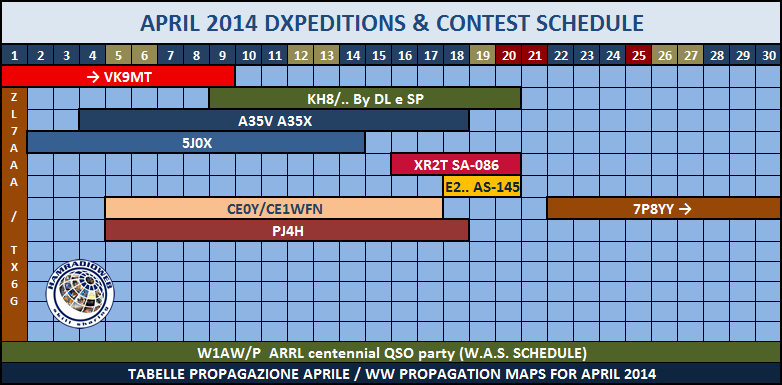 April 2014 Dxpedition Schedule