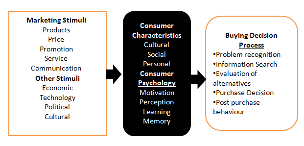 stimuli mix in consumer behaviour Keywords: impulsive buying situational factors marketing mix factors age  generation clothes 1  responsive to stimuli inside stores because such  positive.
