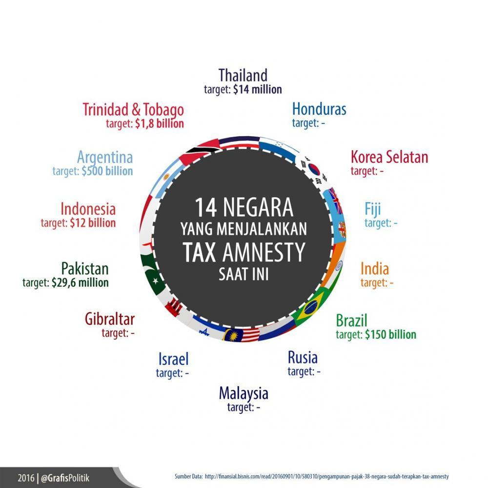Negara yang Menjalankan Tax Amnesty
