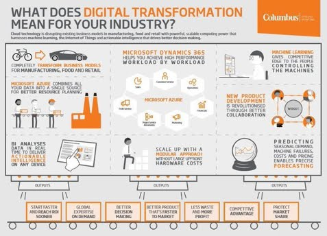 What does #digital #transformation mean for the Industry ?