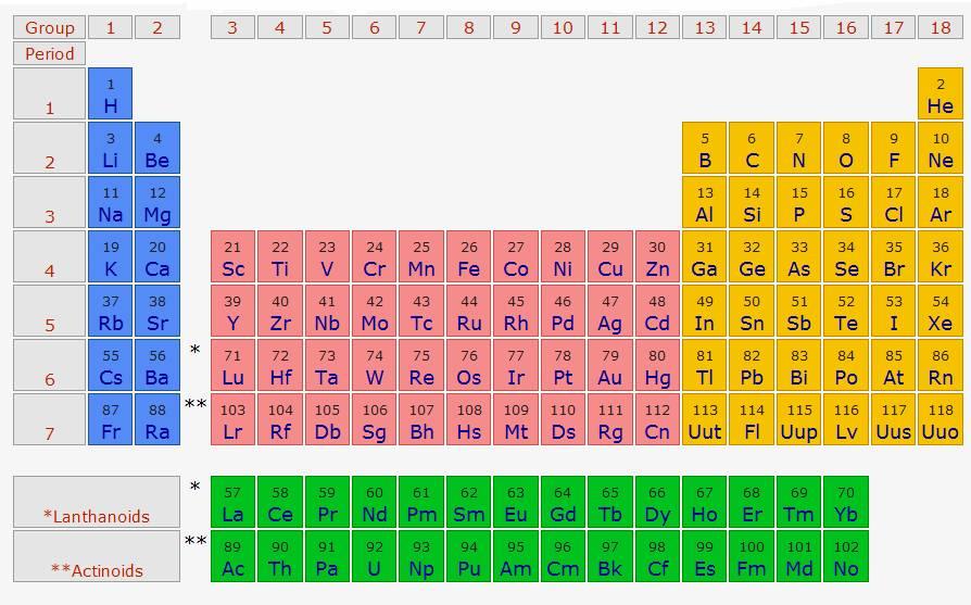 La hora del sapo iupac nueva tabla peridica qumica 2012elemento httptecnologia21elementos 114 116 tabla periodica nombre urtaz Image collections