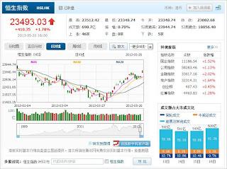 中国株コバンザメ投資 香港ハンセン指数20130520