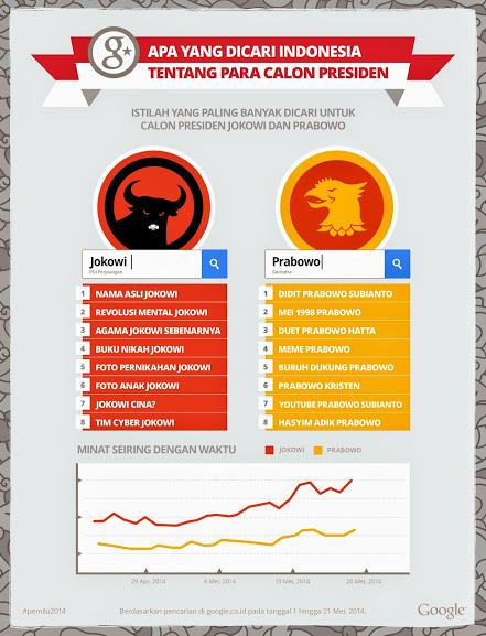 Pantauan google tentang Jokowi dan Prabowo