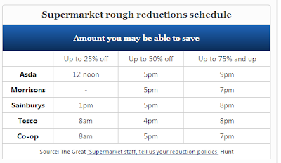 Martin Lewis Money Saving Expert Supermarket Reduction Schedule