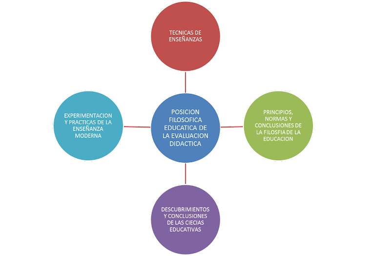 Posición Filosófica Educativa de la Evaluación Didáctica
