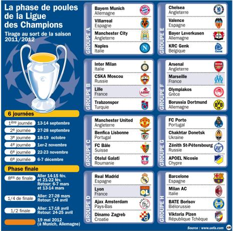 Resume champions league 2011