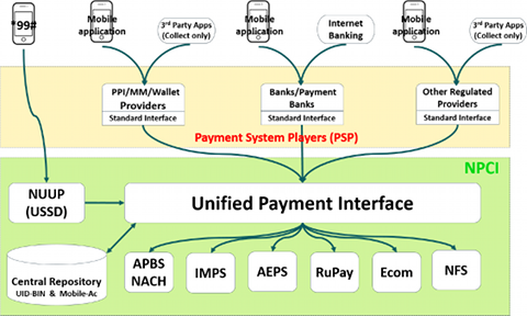 Interface de paiement universelle