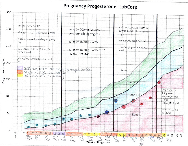 Progesterone level day 21 on clomid