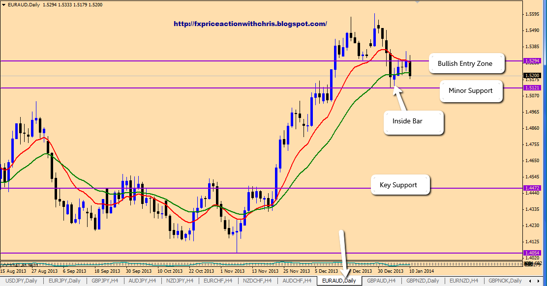 1-2-3 formation forex