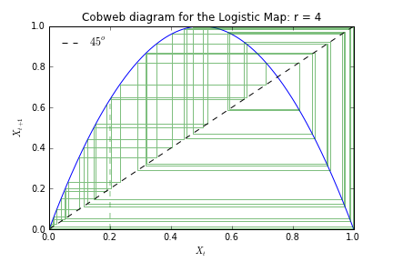 Beyond microfoundations june 2012 3d plot of the phase space for the logistic map one of the reasons why models with chaotic dynamics such as the logistic map exhibit sensitive dependence ccuart Image collections