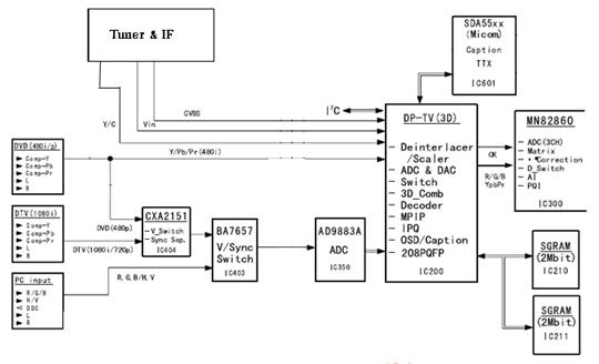 Hình 29 - Khối xử lý tín hiệu Video và các tín hiệu vào ra.