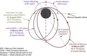 புதன் கிரகத்தில் தண்ணீர் ஐஸ் ஆக உறைந்துள்ளது: நாசா கண்டுபிடிப்பு Mercury+Messenger+Orbit+around+Mercury+ellipciv+Nov+2012