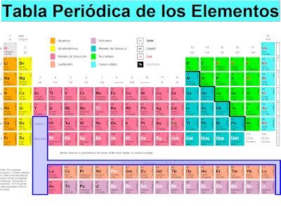 informacin httptablaperiodicaeducaplusorg tabla peridica interactiva httpprofmokeurcaquimica - Tabla Periodica De Los Elementos Secundaria