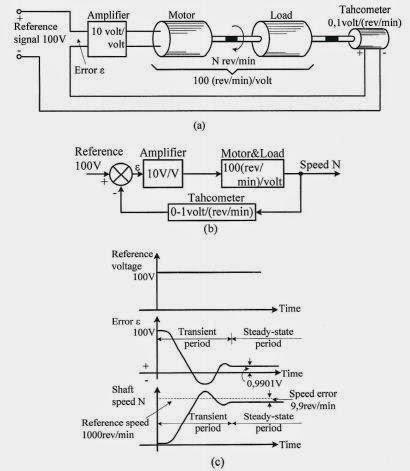 Definisi dan jenis jenis sistem kendali agus budiana blog sistem kendaliloop tertutup a diagram blok b dan respons sistem ccuart Images