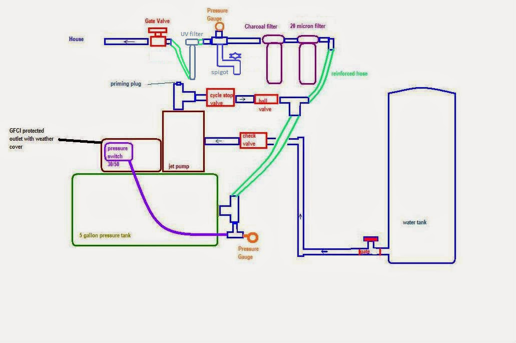 Under Pressure Adding a Pressure Tank to a Jet Pump System – Low Pressure Switch Well Pump Wiring Diagram