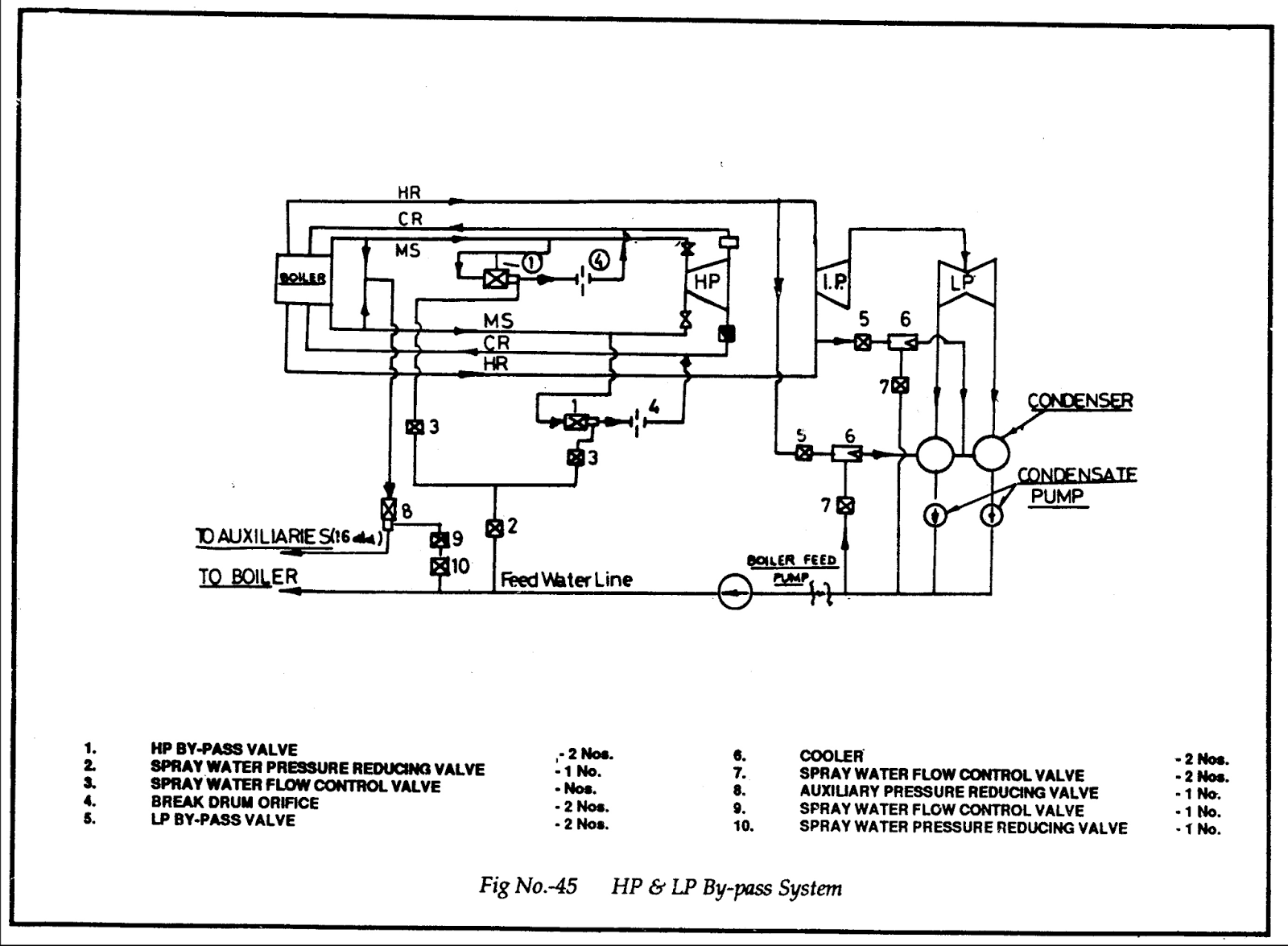 Hp Lp By Pass System All About Power Plant Wiring Diagram Air Pressor Hvac Superheat And Can Be Broadly Classified In Two Groups Ref Fig 45