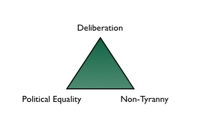 a triangle representing tensions in democracy between the values of deliberation, equality, and non-tyranny