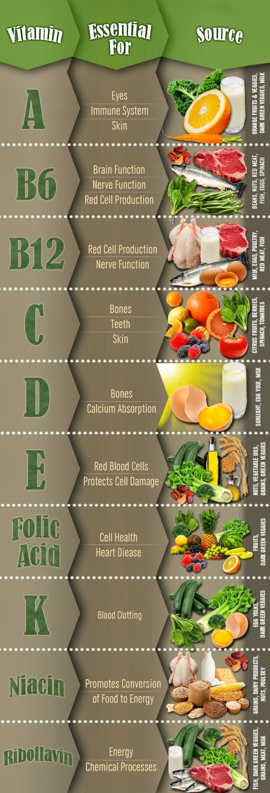 Sources of Vitamins