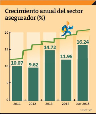 mercado-seguros-crecio-1624-durante-primer-semestre-2015