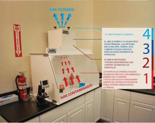 Sentry air systems c mo trabaja una campana de - Campanas extractoras de recirculacion ...