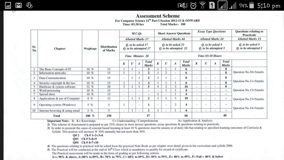 Faisalabad  th Class Date Sheet      Download For Bise FSD Board     Ilm com pk