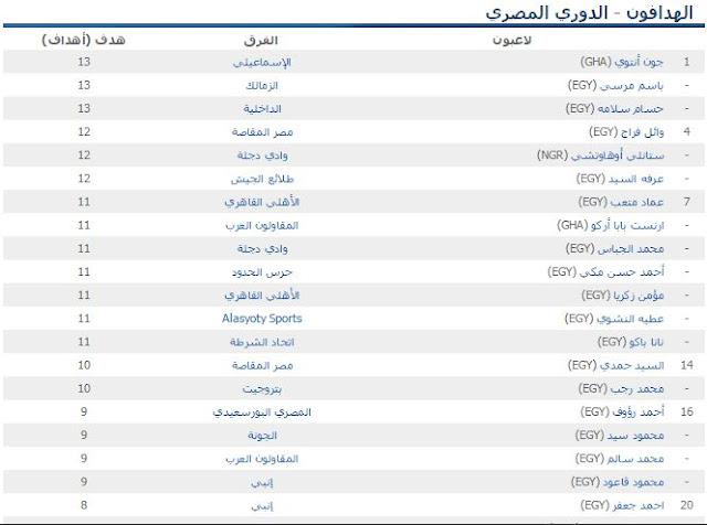جدول ترتيب فريق الدوري المصري 2015-2016  نتائج مباريات الدوري المصري 2015  اهداف مبارة الاهلي والجونة  2015