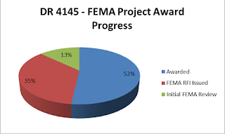 graphic showing DR 4145 funding