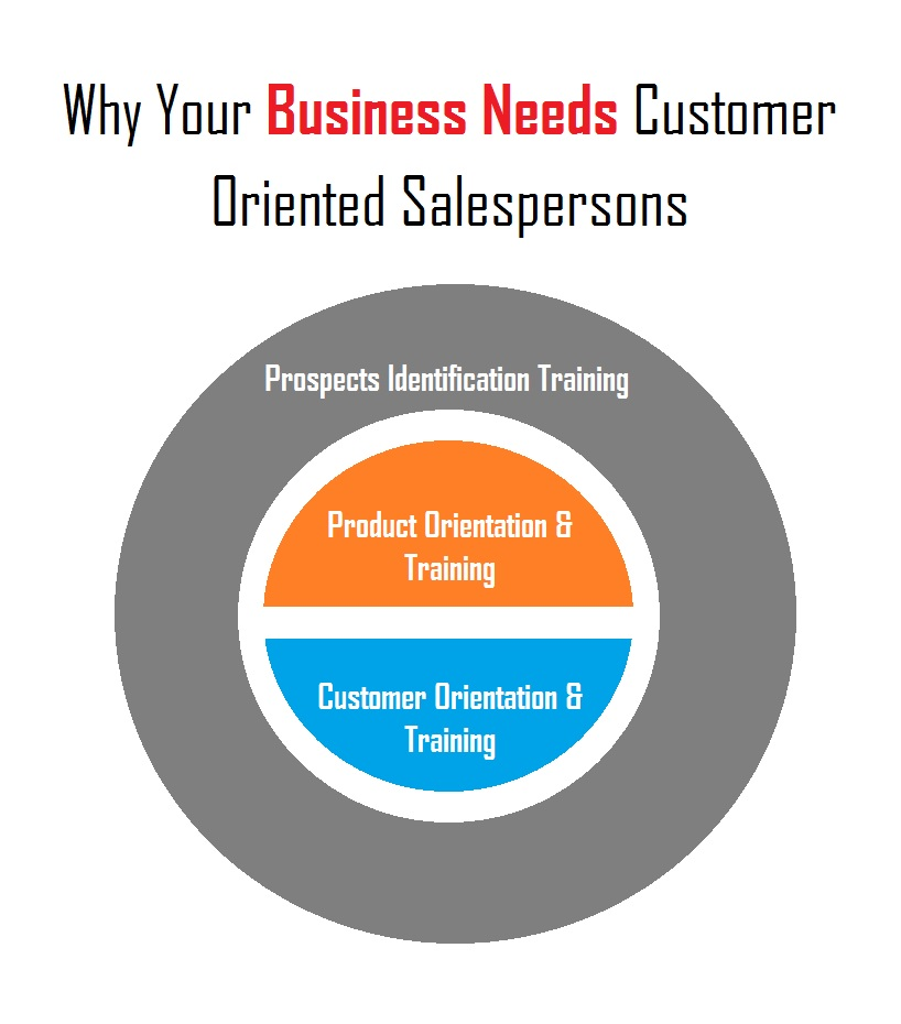 Customer Oriented Salespersons