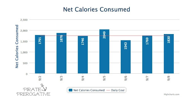 Week Two Net Calorie Report from MyFitnessPal username Pirate013