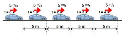 Gerak lurus beraturan dan contoh soal