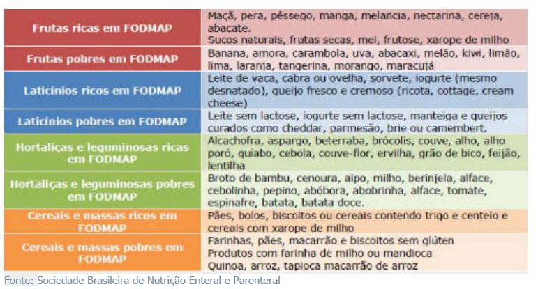fodmap lista 2