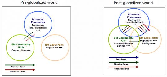 Deutsche Bank: Στο νέο μετα-παγκοσμιοποιημένο κόσμο χώρες σαν την Ελλάδα δεν έχουν λόγο ύπαρξης !!!