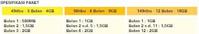 Daftar Harga Paket Internet IM3 dan Mentari Paket Khusus Super Internet