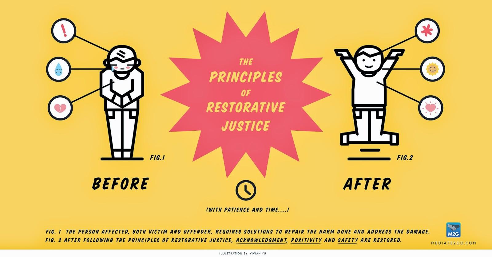 corrections restorative justice