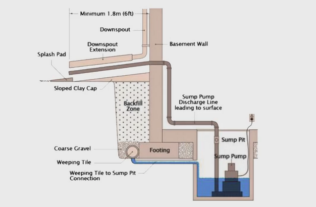 Why Are Sump Pumps Essential Southeastern Michigan Real