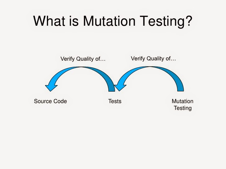 mutation testing by using formal method In this paper, we introduce a novel method to speed up mutation testing based on state infection information  in particular, we adopt formal concept analysis.