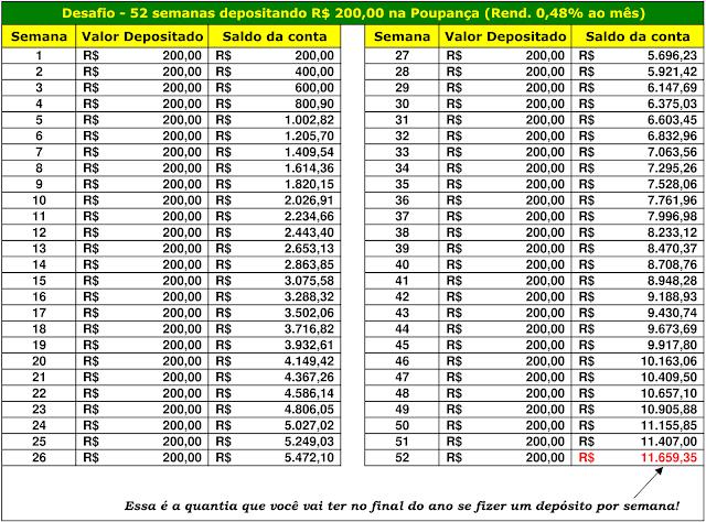 Desafio - 52 semanas depositando R$200,00 na Poupança (Rend. 0,48% ao mês)