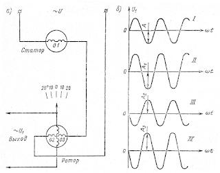 Линейный вращающийся трансформатор и графики его выходных напряжений