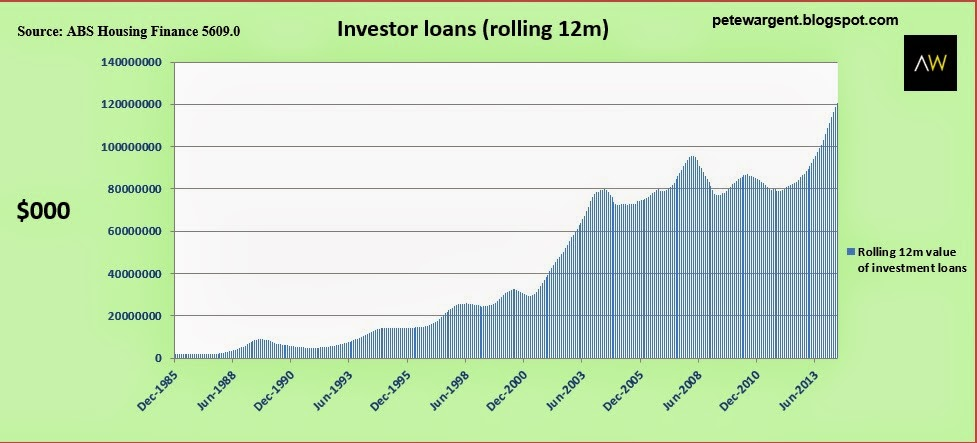 Investment loans (rolling 12m)