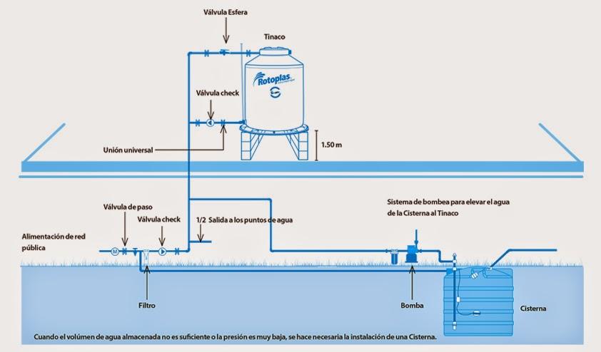 Accesorios De Baño Colocados: dirigido hacia arriba para que el jarro de aire funcione correctamente