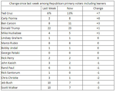 GOP Presidential Poll Results