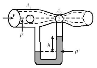 Penampang pipa menyempit di A2 sehingga tekanan di bagian pipa sempit lebih kecil dan fluida bergerak lebih lambat.