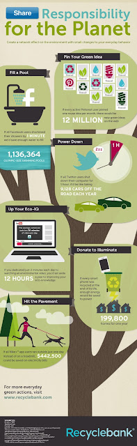 Share Responsibility for the Planet Recyclebank Infographic