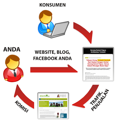 Definisi Affiliate Pengertian Afiliasi Marketing Online